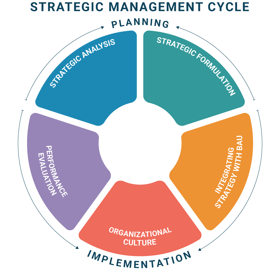 strategic-management-process-image